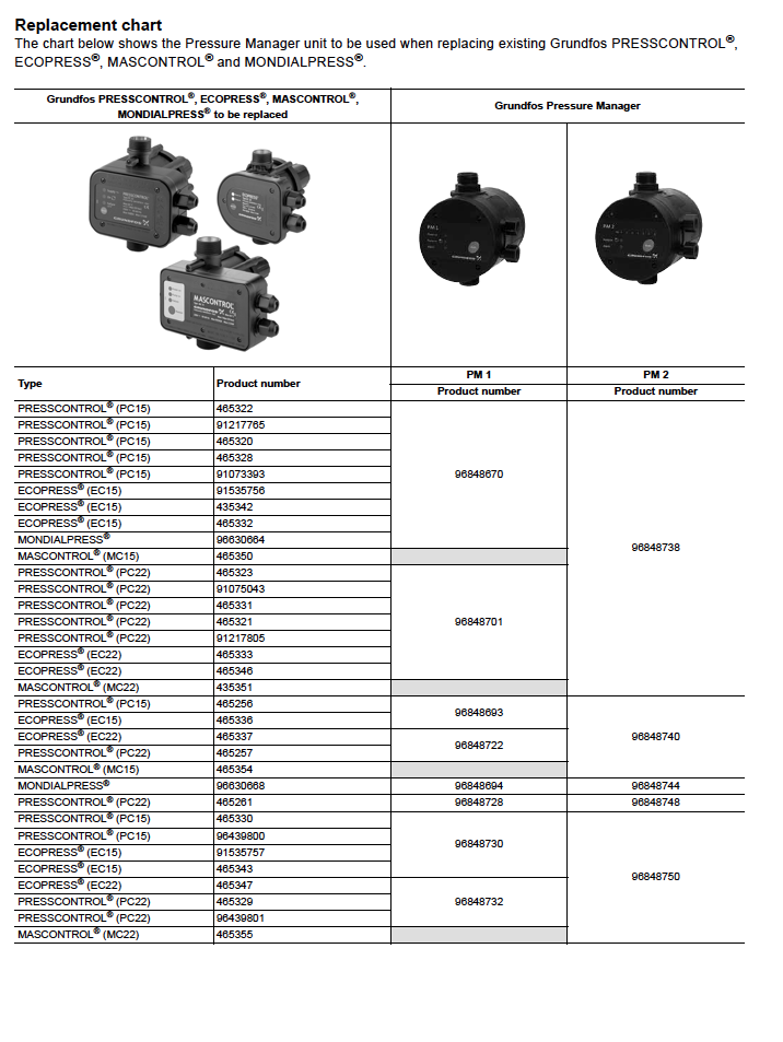 Grundfos PM1 Pressure Manager - Rain Harvesting Supplies, Inc.