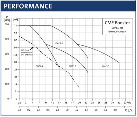 cme-1-plus-graph