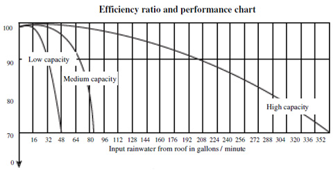 WFF-100-performance-chart